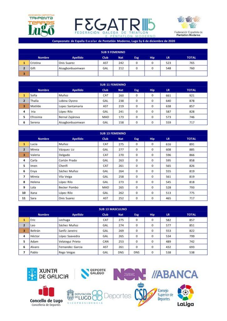 Clasificación Campionato de España de Pentatlon Moderno